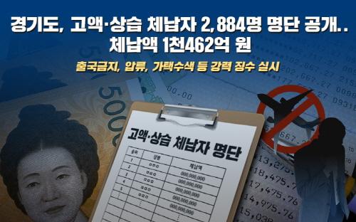 경기도, 고액·상습체납자 2,884명 명단공개